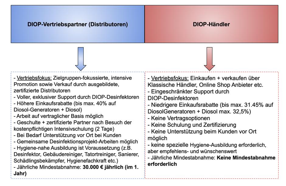 mueden.de, Flächendesinfektion, Bild DIOP Vertriebspartner, Drop-Händler