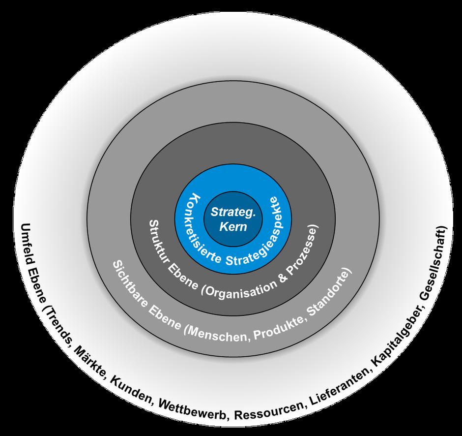 PRORATO - Strategiemodell