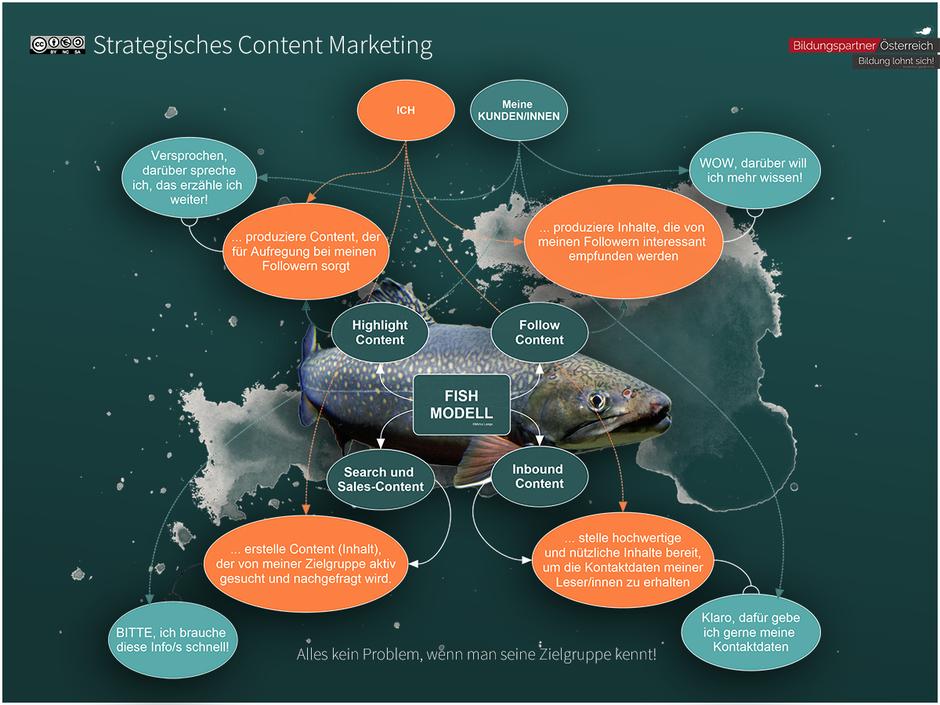 Strategisches Content Marketing