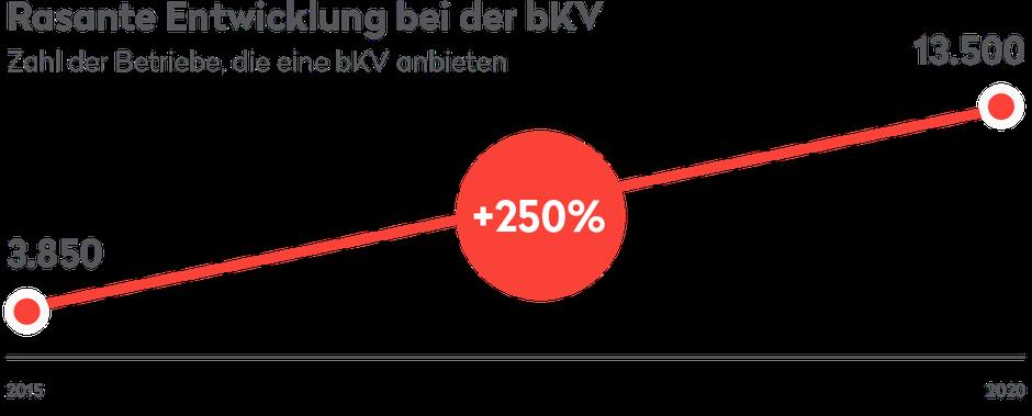 250% Anstieg der Betriebe, die eine bKV anbieten von 2015 bis 2020.