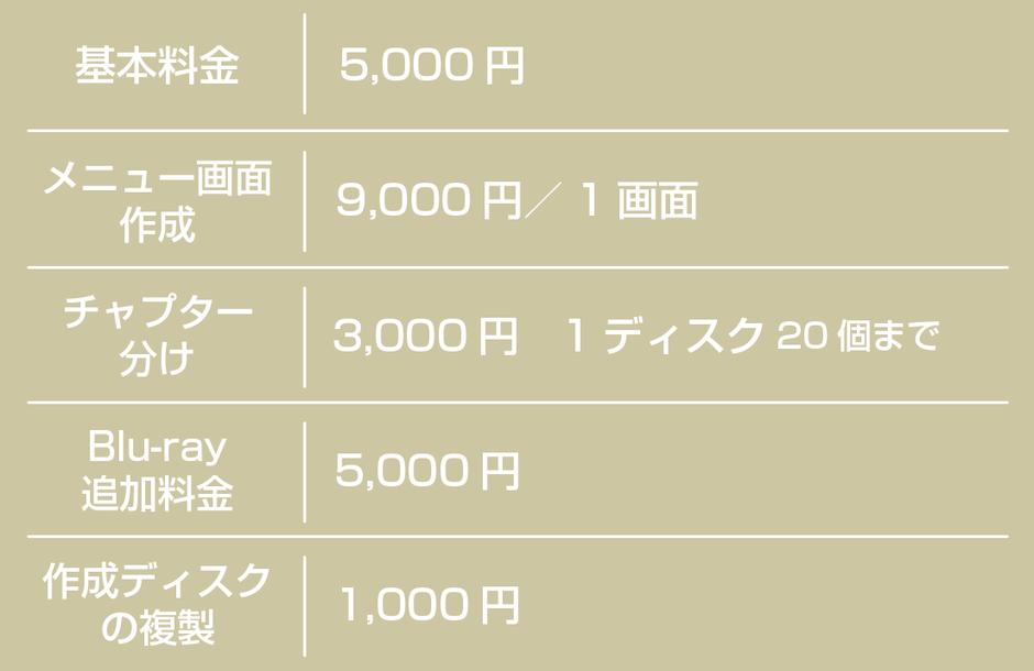 基本料金5,000円、メニュー画面作成9,000円/1画面、チャプター分け3,000円、Blu-ray追加利用金5,000円、作成ディスクの複製1,000円