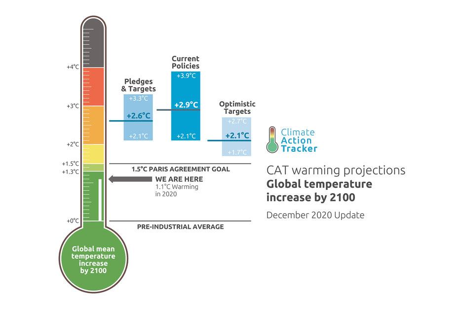 Grafik: climateactiontracker.org 2020