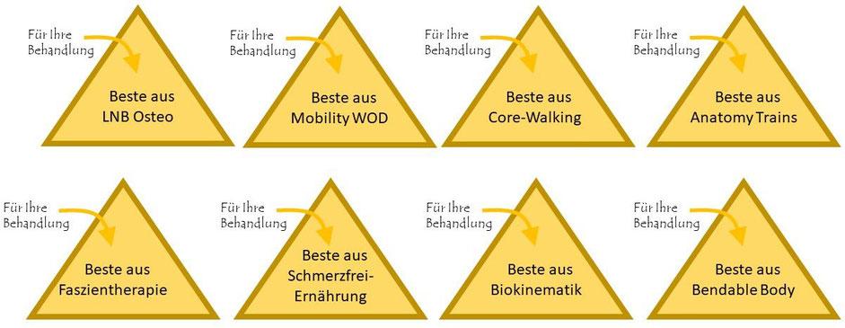 Osteopathie Kopfschmerzen Mönchengladbach