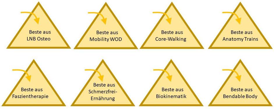 Osteopathie Schmerztherapie Mönchengladbach