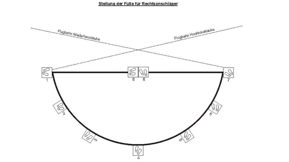Darstellung der Fußstellungen beim Skeetschießen für die einzelnen Stände