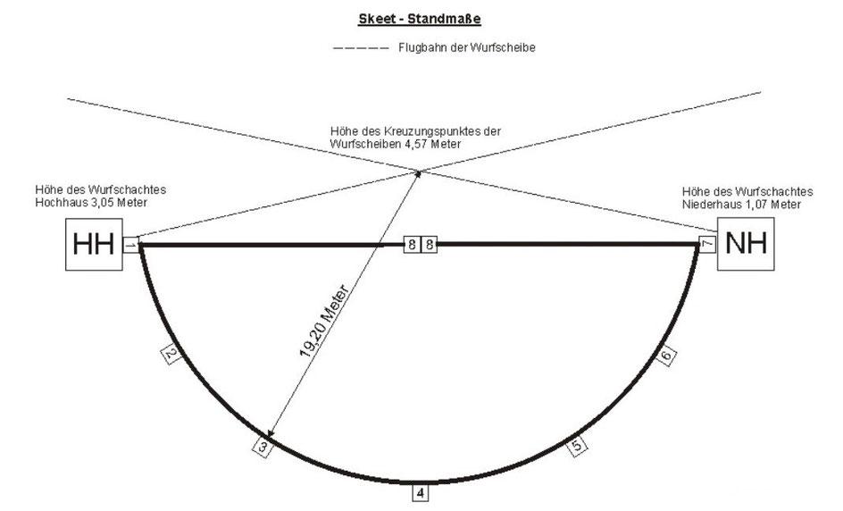 Aufbau und Maße einer Skeetanlage
