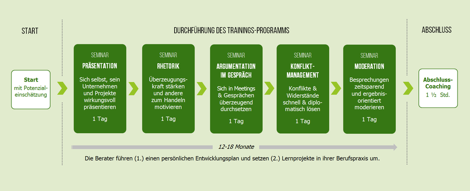 Seminare für Berater: Präsentationstraining, Rhetoriktraining, Rhetorik Seminar, Argumentationstraining, Konfliktmanagement Seminar, Moderationstraining