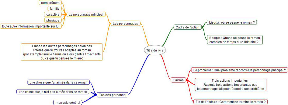 4 branches principales : personnages / Cadre / Action / Avis