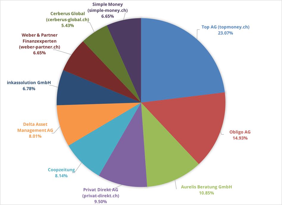 Reklamationszentrale.ch - Reklamationsbarometer mit Top 10 Reklamationsverursacher Oktober 2016
