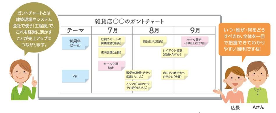 付箋を使ったガントチャート式経営計画のイメージ