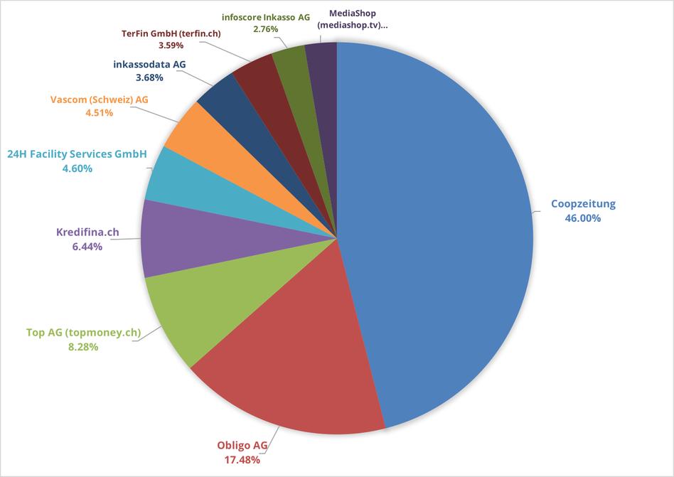 Reklamationszentrale.ch - Reklamationsbarometer mit Top 10 Reklamationsverursacher Dezember 2016