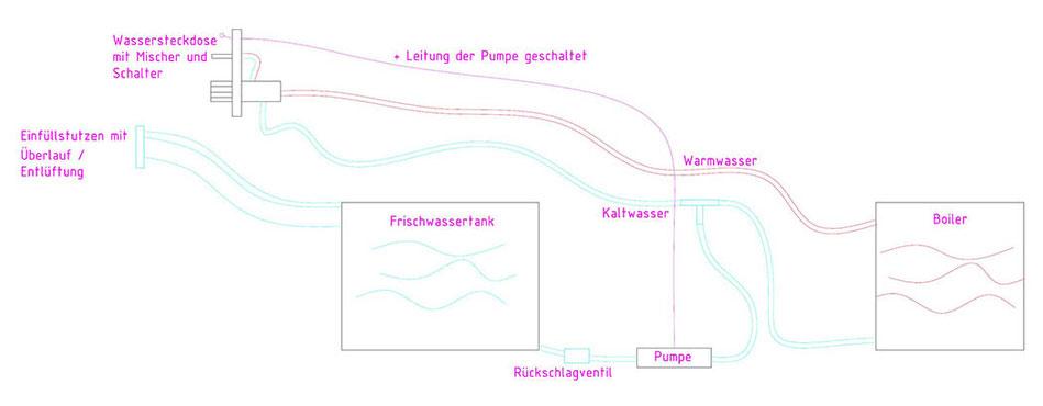 Skizze Warmwasserinstallation im VW Bus