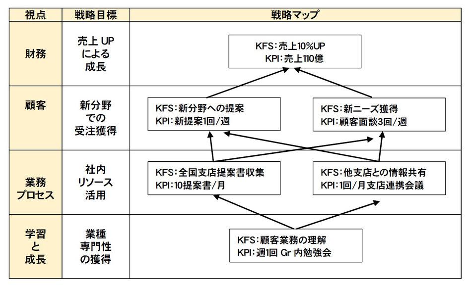 バランススコアカード(BSC)の戦略マップの作成例