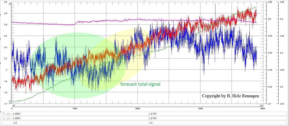 Grafik 2 zur Erdbebenvorhersage FFT-Analyse zur Erdbebenvorhersage earthquake prediction