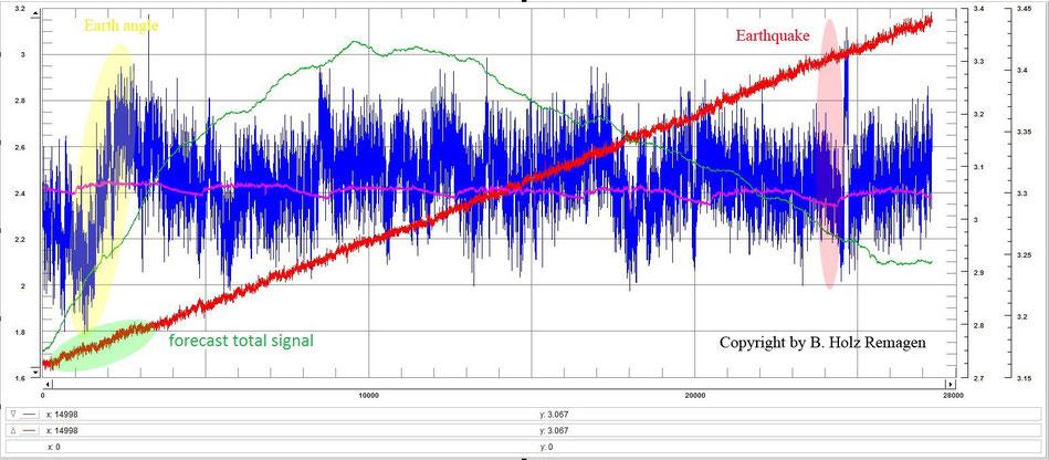 Grafik 1 Langzeitverlauf zur Erdbebenvorhersage earthquake prediction