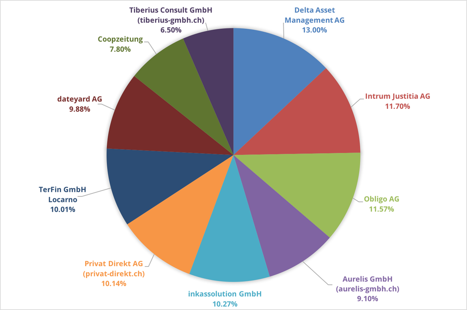 Reklamationszentrale.ch - Reklamationsbarometer mit Top 10 Reklamationsverursacher September 2016