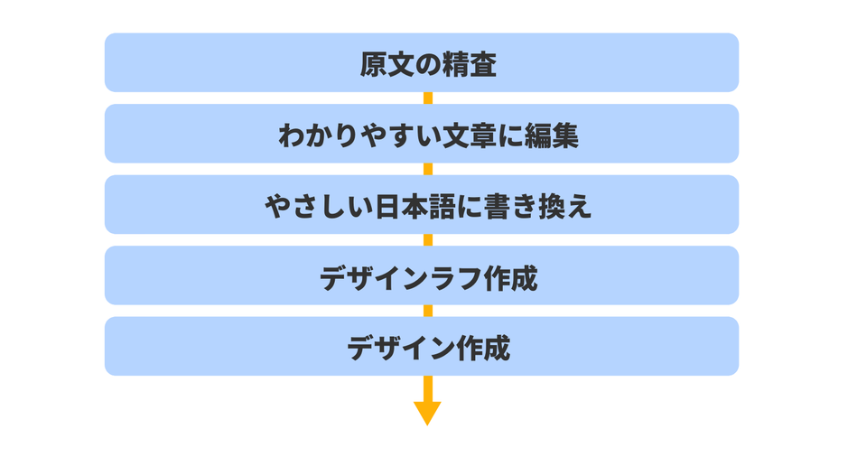 原文の精査 わかりやすい文章に編集 やさしい日本語に書き換え デザインラフ作成 デザイン作成
