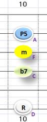 Ⅱ:Dm7 ②③④+⑥弦