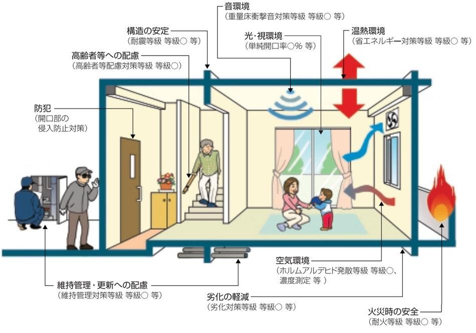 住宅性能評価のイメージ