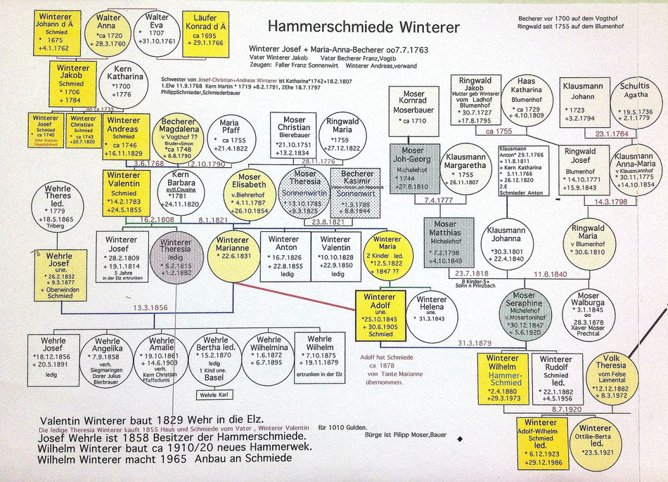 Der Stammbaum der Familie Winterer, recherchiert von Siegfried Blum, Oberprechtal.