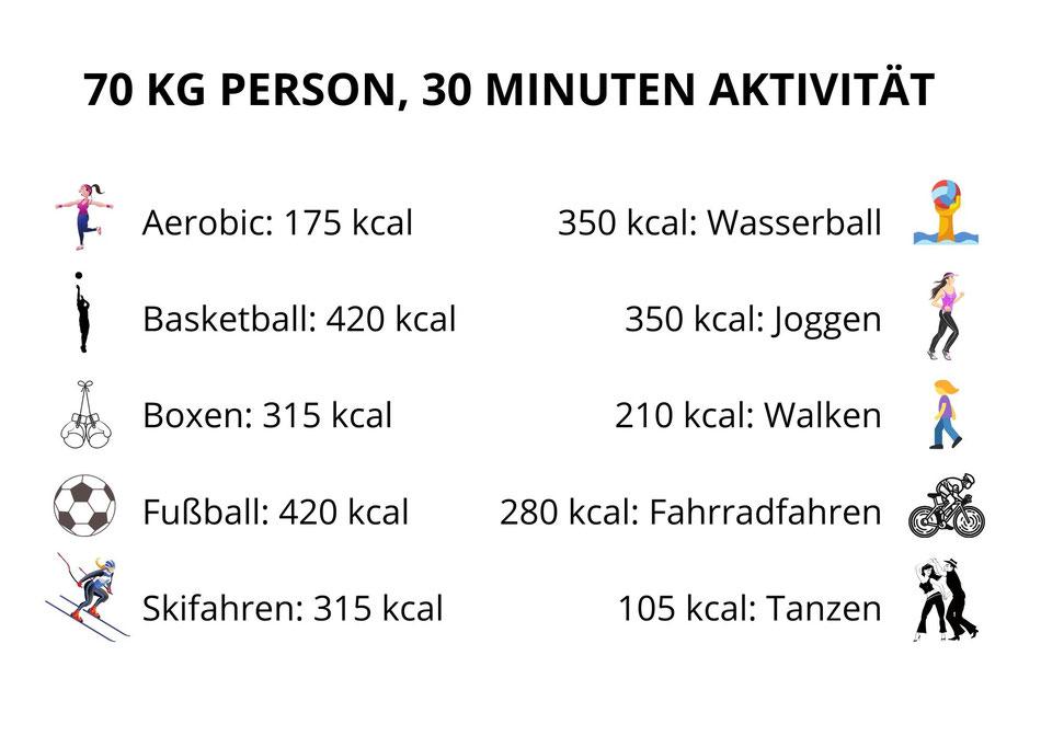 Tabelle wie viele Kilokalorien werden durch Aktivität verbraucht.