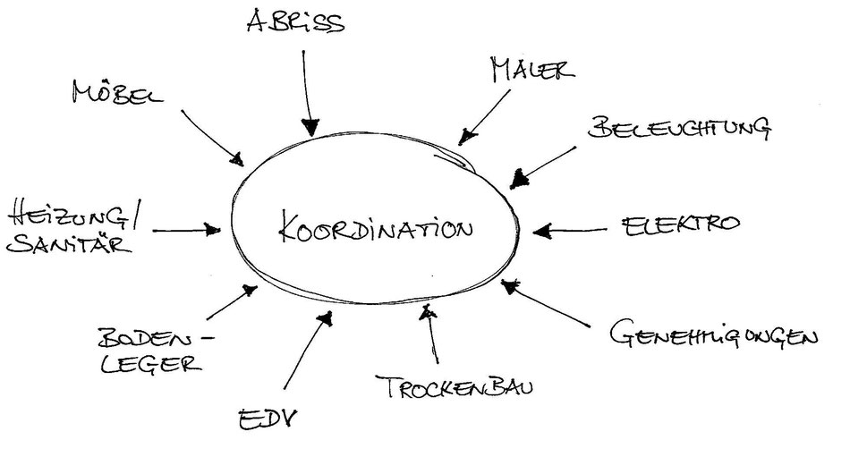 Diagramm Koordination