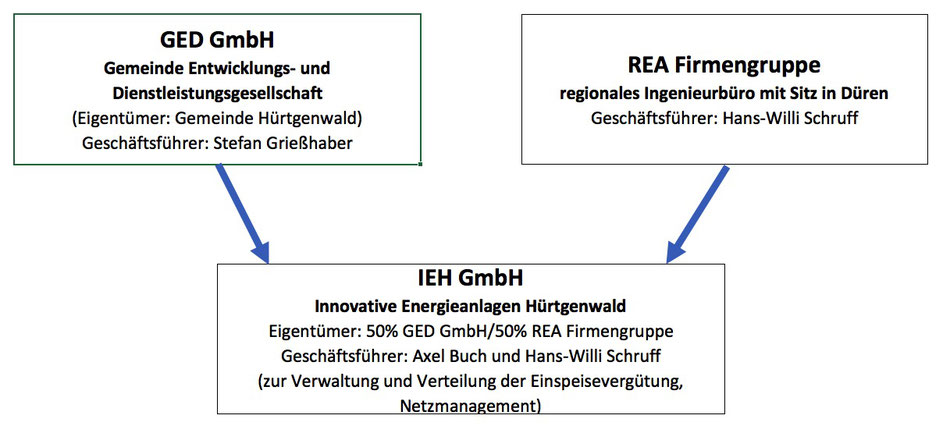 Erfreut Leere Klimadiagrammvorlage Bilder - Beispielzusammenfassung ...