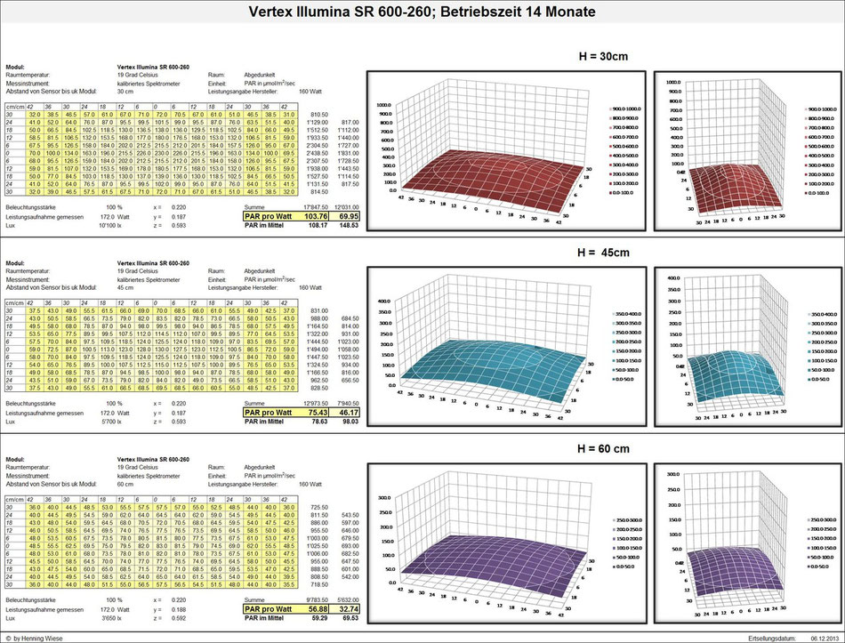 PAR-Wert Vertex Illumina SR 600-260; Betriebszeit 14 Monate