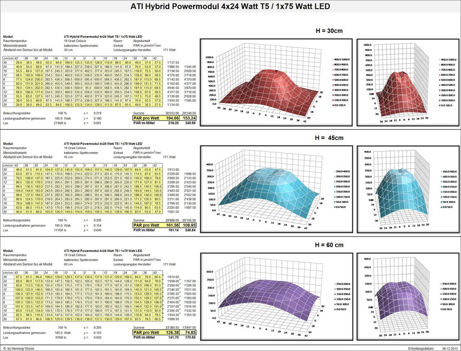PAR-Werte; ATI Hybrid Powermodul 4x24 Watt T5 / 1x75 Watt LED