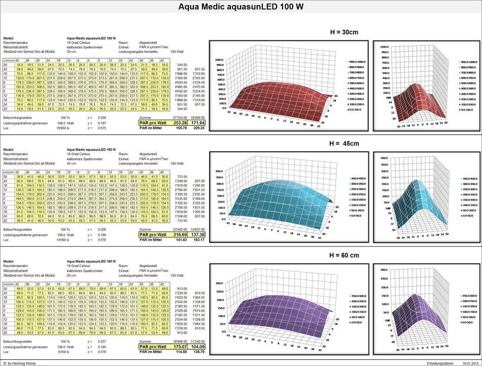 PAR-Werte; Aqua Medic aquasunLED 100 W