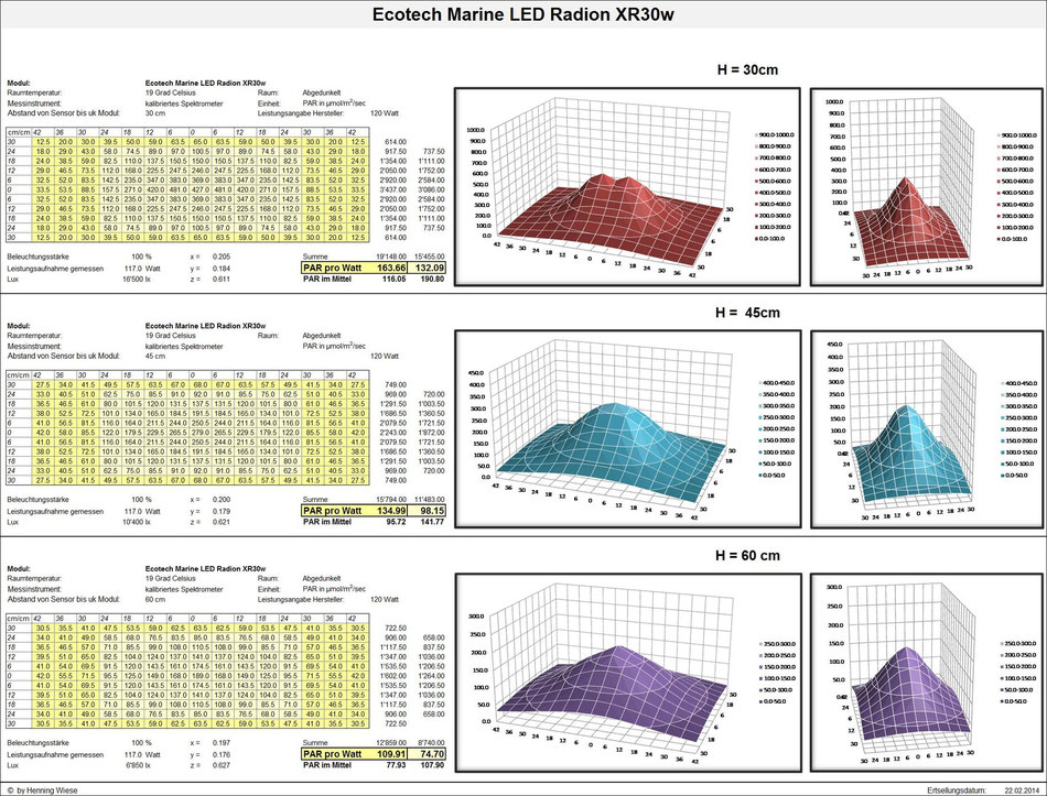 PAR-Werte; Ecotech Marine LED Radion XR30w