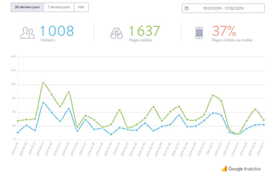 Comment obtenir 1000 visiteurs par mois sur son blog ?