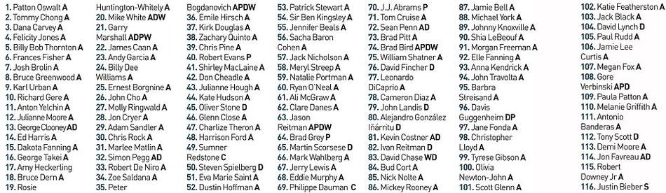 Nom des 116 stars sur un plateau. Retrouvez-les grâce à leur numéro sur la photo téléchargeable sur wizworld.fr