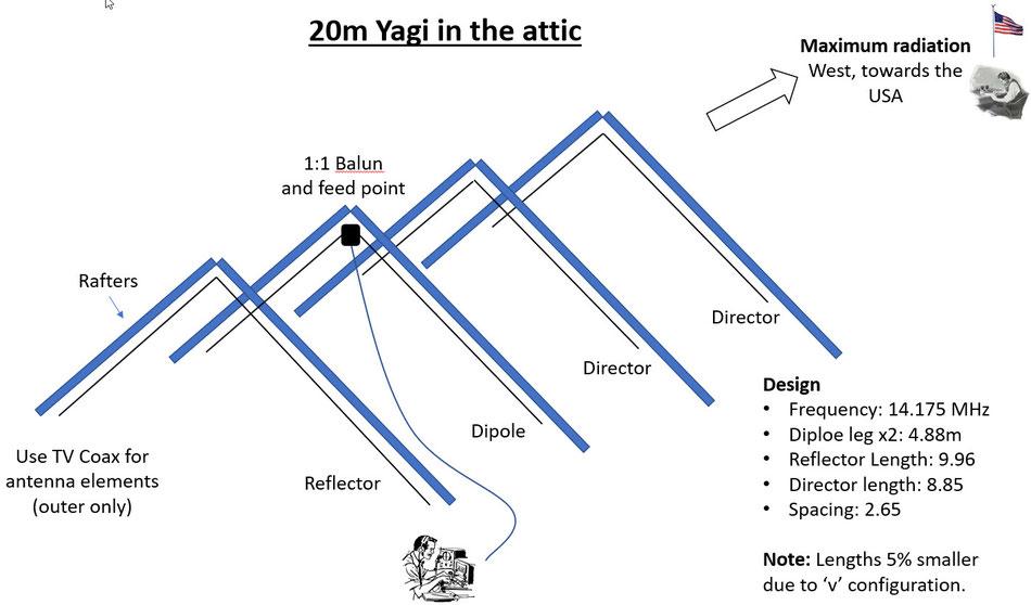 20 metre loft attic yagi antenna