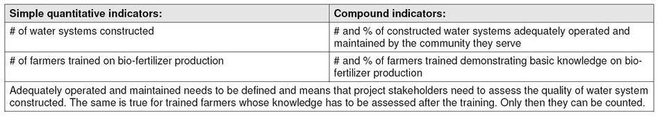 Table 3: Comparison between simple quantitative indicators and compound indicators