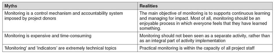 Table 2: Common myths and realities about project monitoring