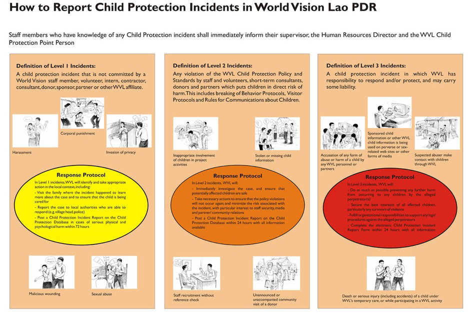 Chart 8: A poster developed to guide project staff and partners on how to report child protection incidents