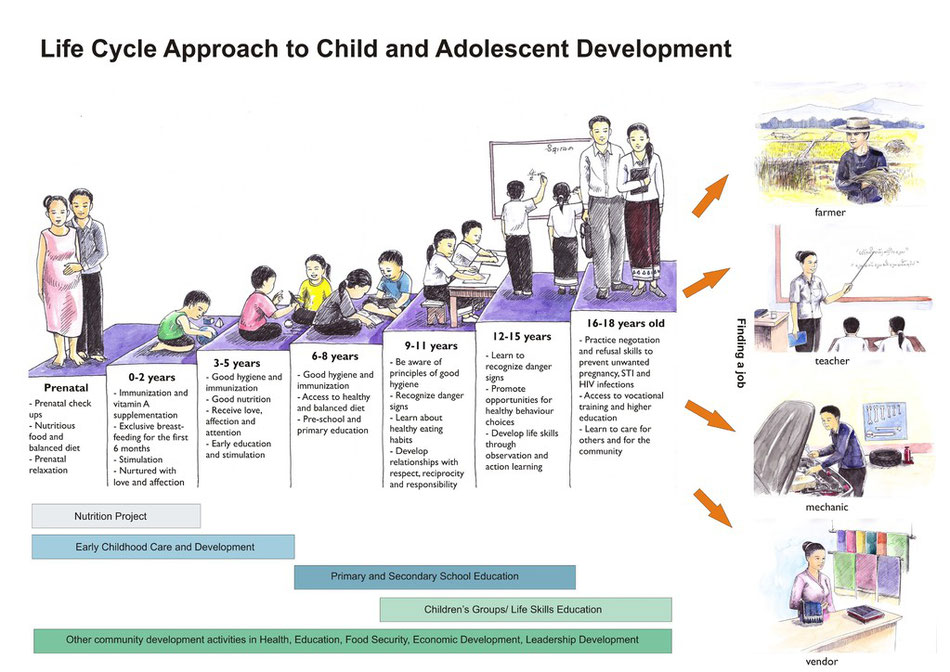 Chart 7: Life Cycle Approach to Child and Adolescent Development
