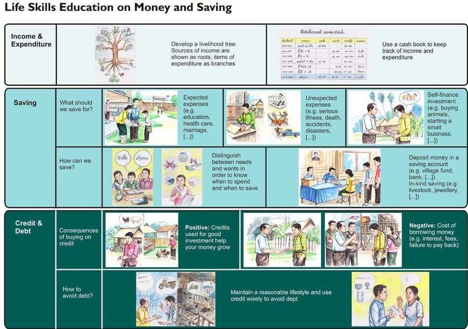 Chart 10: Life Skills Education on Money and Saving