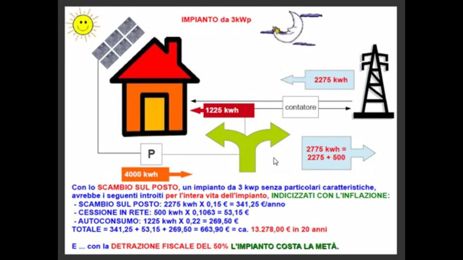 Fotovoltaico con scambio sul posto