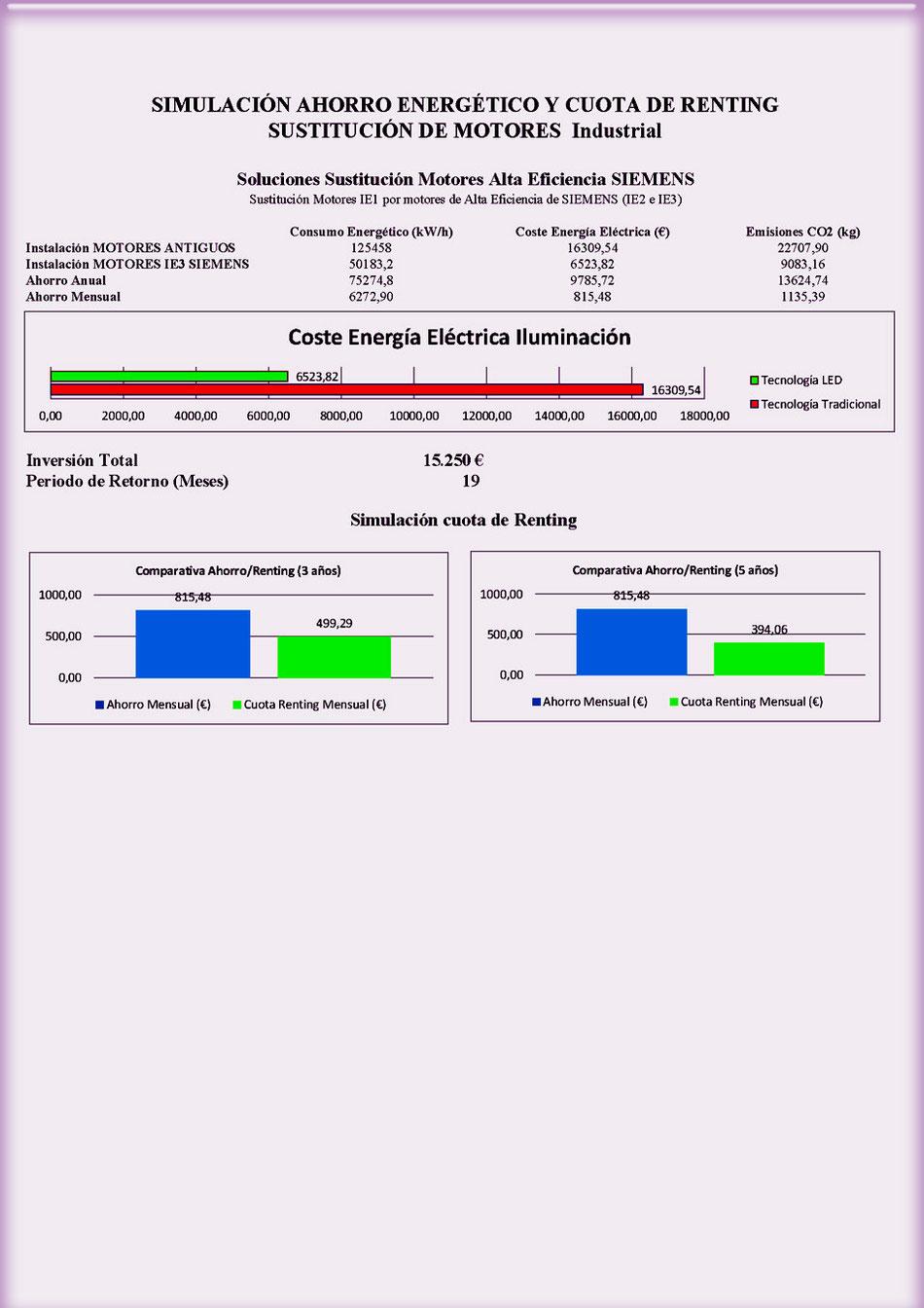 Simulación de cuota de renting tecnológico motores industriales