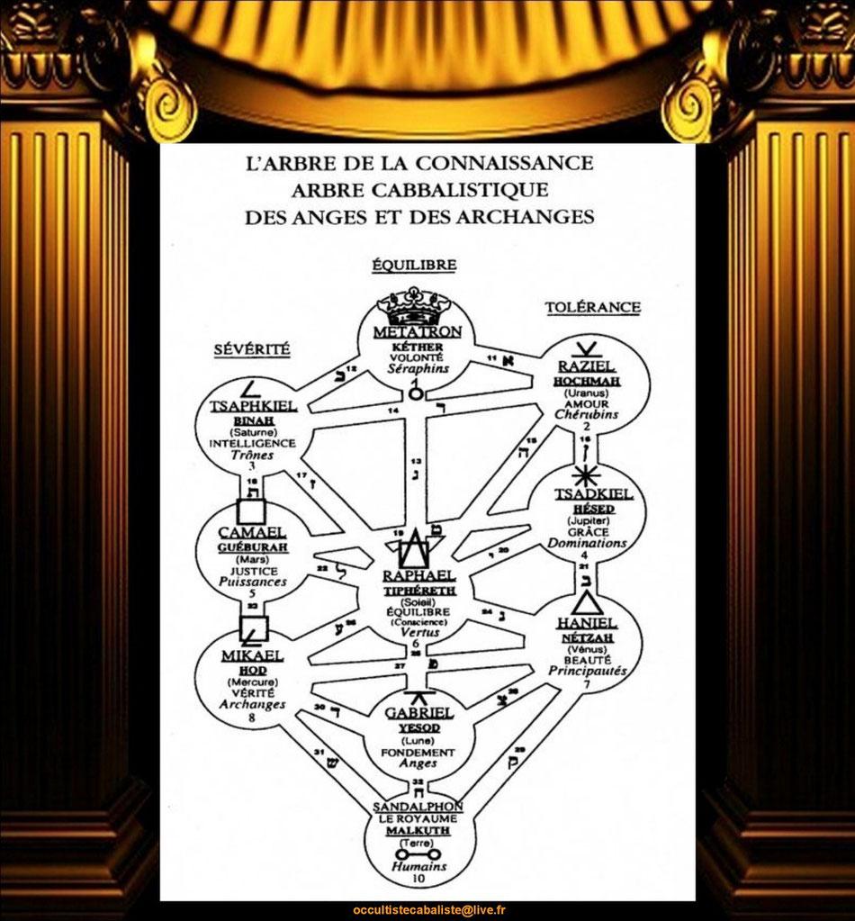l'arbre cabalistique