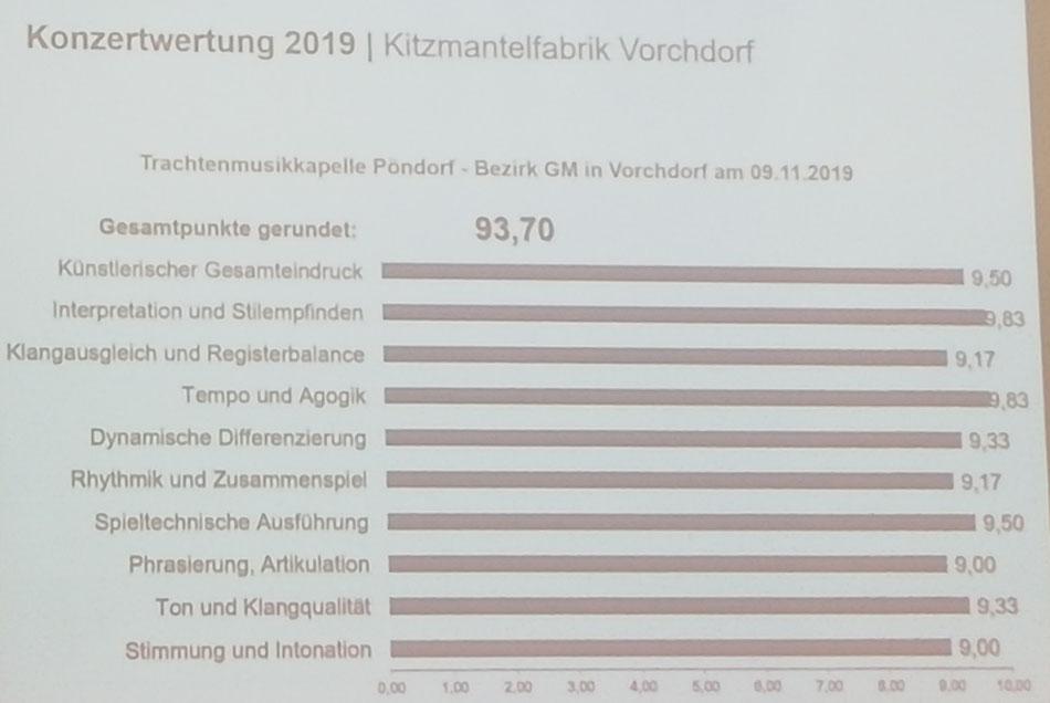 Ergebnis Konzertwertung 2019 TMK Pöndorf Vorchdorf
