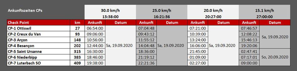 Welle 2 mit Start um 06:00 Uhr