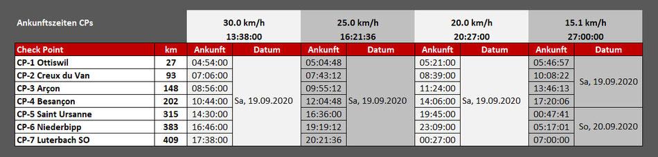 Welle 1 mit Start um 04:00 Uhr