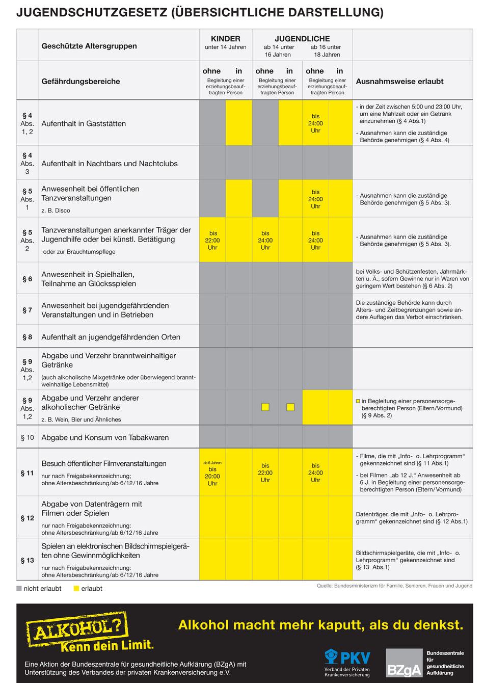 Nichtraucherschutzgesetz Niedersachsen