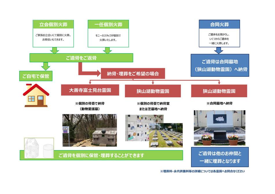 東京多摩地区 動物霊園 ペット火葬 葬儀の流れ