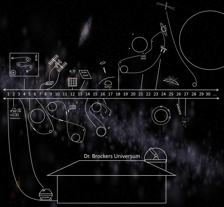 Dr. Brockers Universum - grafisches Zeitschema | Grafik: J. Nitzsche