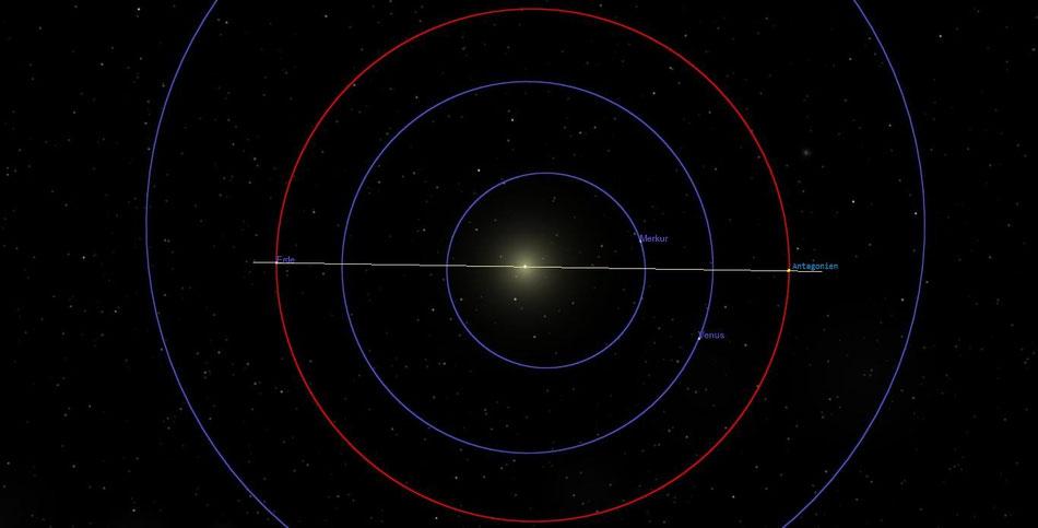 Erde - Sonne - Antagonien | Grafik: Celestia
