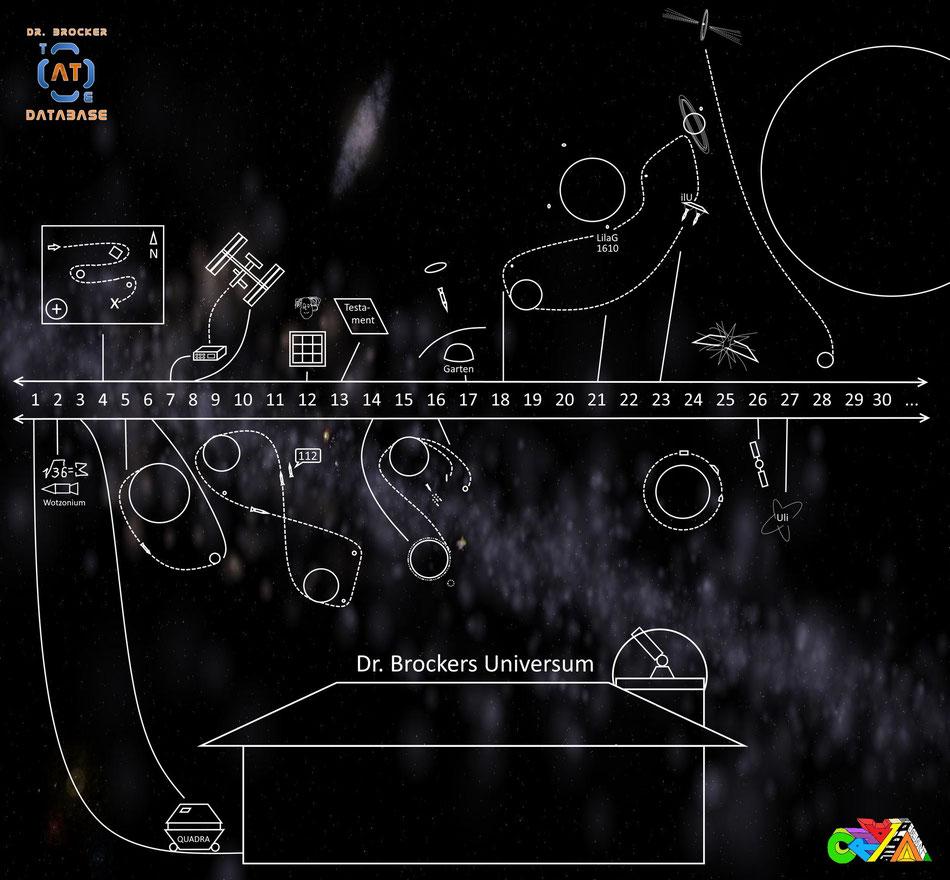 Dr. Brockers Universum - grafisches Zeitschema | Grafik: J. Nitzsche (150221)